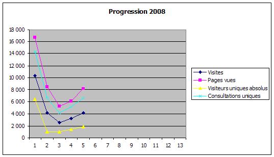 Statistiques à fin avril 2008