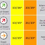 Météo prévisionnelle pour Rock-en-Seine cuvée 2012