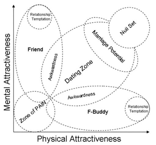 Diagramme présentant le type de relation en fonction de l'attraction physique et de l'attraction intellectuelle