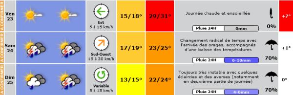 Météo prévisionnelle pour les dates du festival Rock en Seine 2013