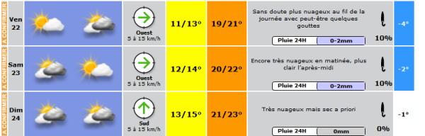 météo Rock en Seine 2014